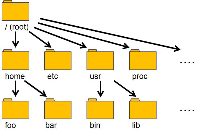 linux 現在 の ディレクトリ